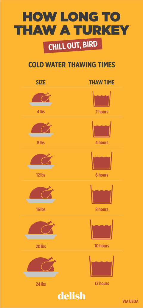 how long does it take to thaw a turkey chart tips for