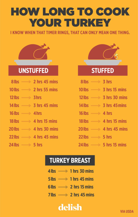 how long to cook a turkey per pound turkey size cooking
