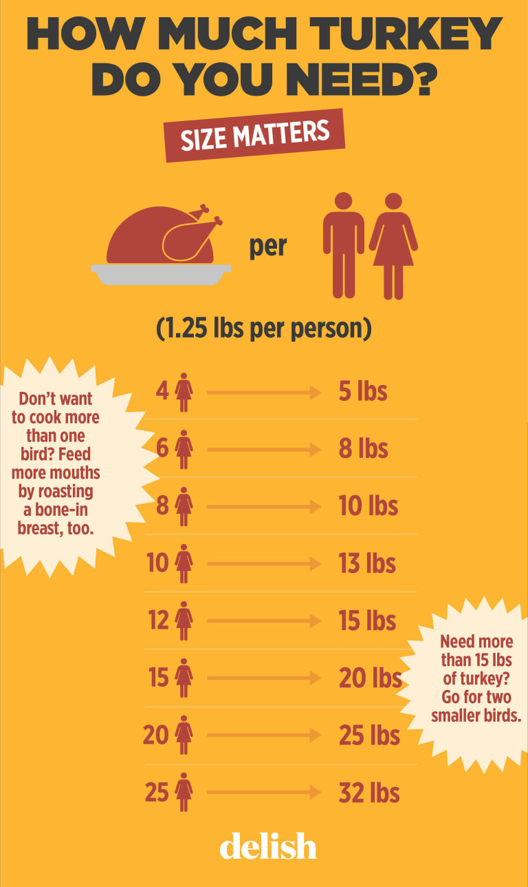 How Much Turkey Per Person Thanksgiving Chart – How Big of a ...