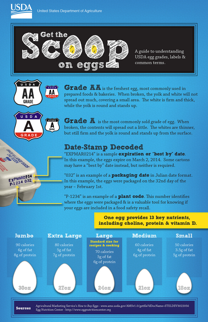 The Alarming Truth About How Old Your Grocery Store Eggs Really Are