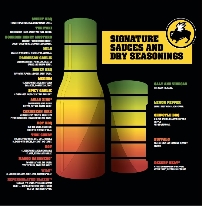Buffalo Wild Wings Sauces Nutrition Facts Nutrition Ftempo
